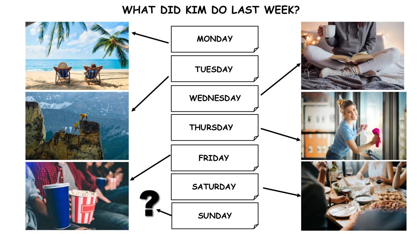 What did Kim do last week